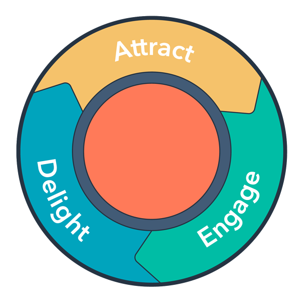 inbound-methodology- flywheel